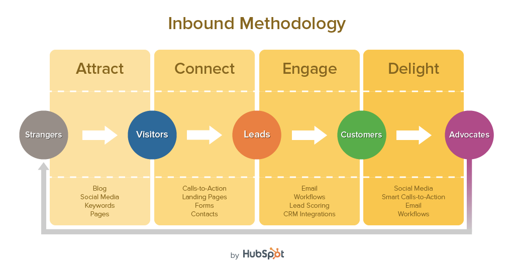 inbound-methodology-v11